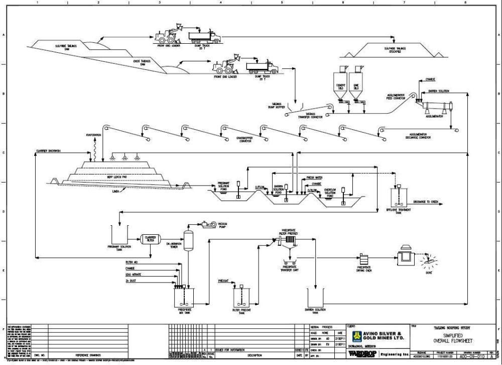 medium resolution of process flow diagrams