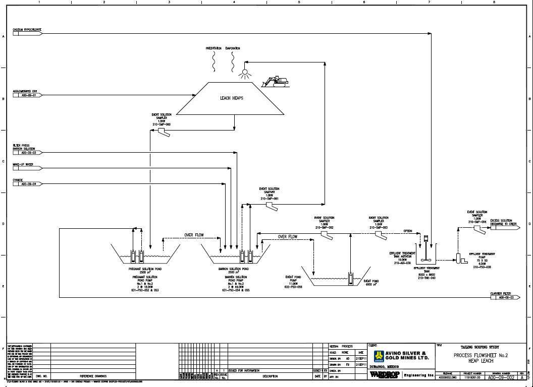 hight resolution of process flow diagrams