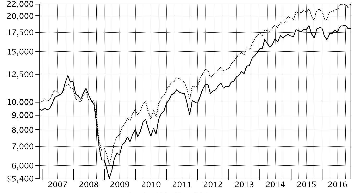 period ending values $ 18082 fidelity advisor equity