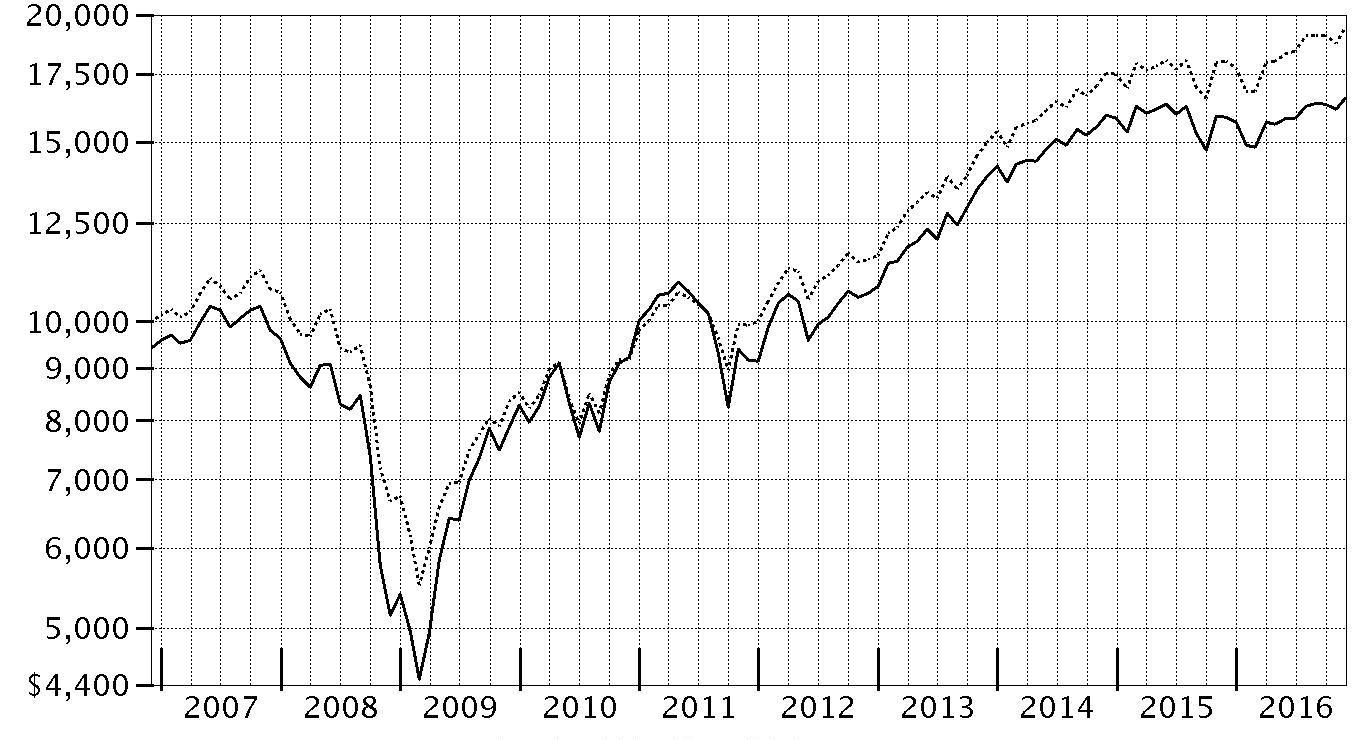 period ending values $ 16571 fidelity advisor dividend