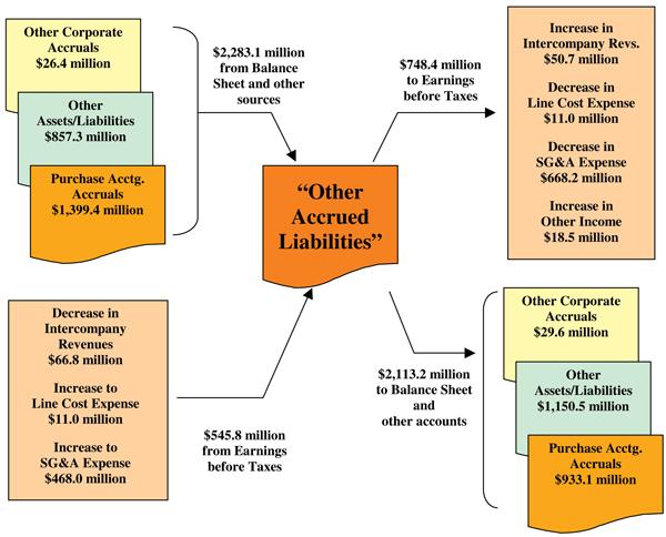 Worldcom Fraud Essay Websitereports243 Web Fc2 Com
