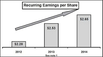 note 1 2012 2014 recurring earnings per share have grown 7