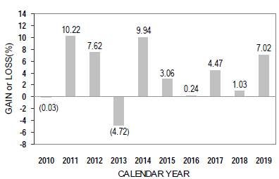 the total return for the six month period ended june