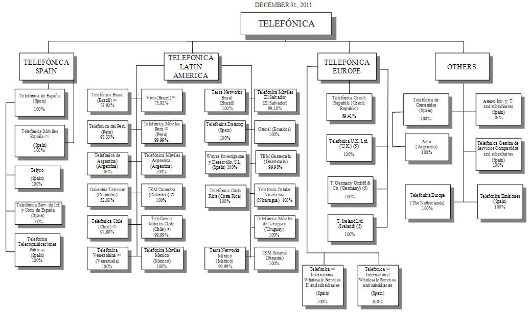 1 ownership in telefónica móviles españa s a u is