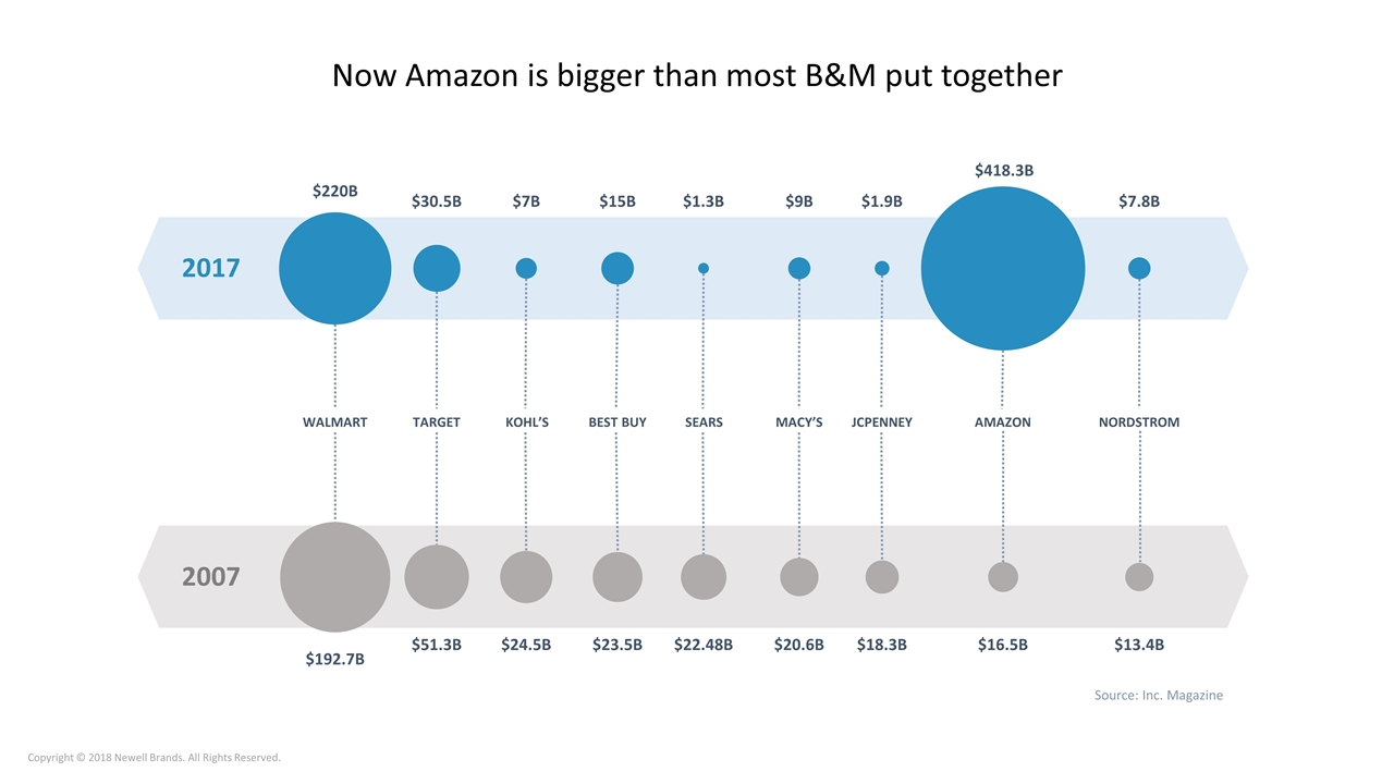 hight resolution of now amazon is bigger than most b m put together 2017 220b 30 5b 7b 15b 1 3b 9b 1 9b 418 3b 7 8b walmart target kohl s best buy sears macy s