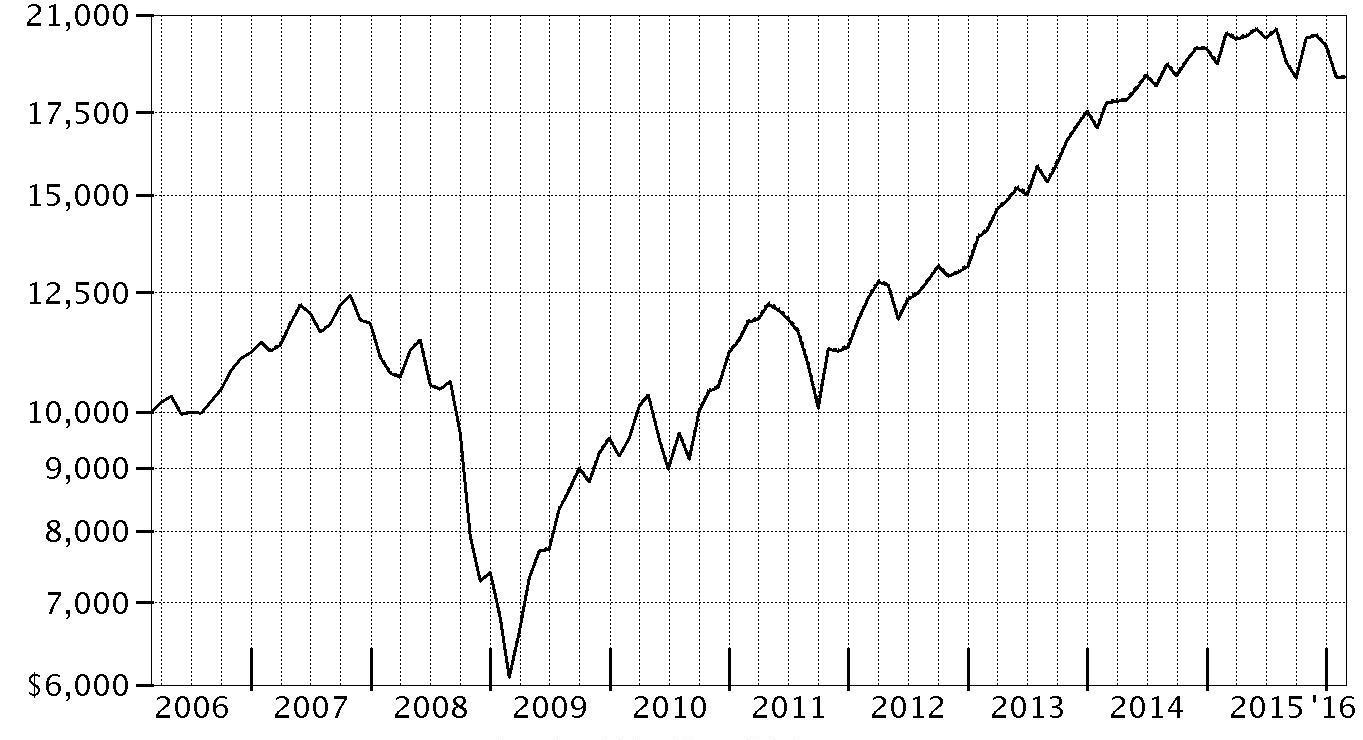 period ending values $ 18678 spartan total market index