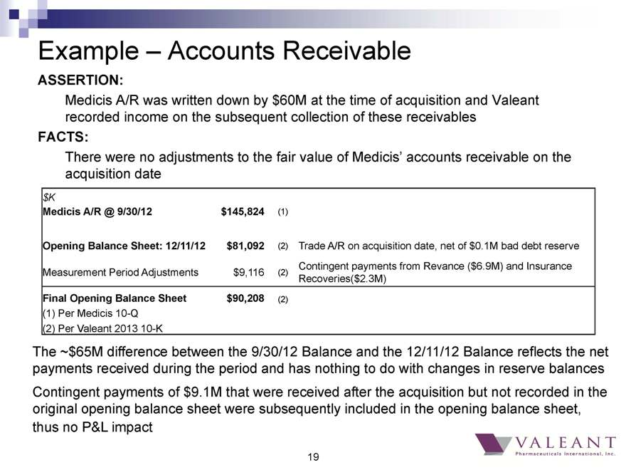 example of accounts receivable