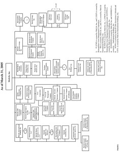 Logo metlife inc organizational chart also structure of and subsidiaries rh sec