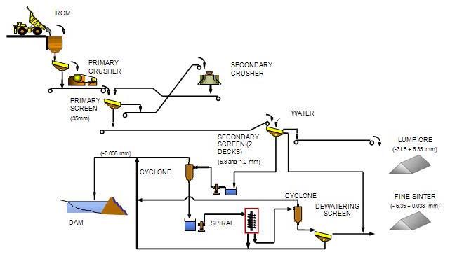 process flow diagram fast food restaurant