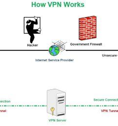 figure 1 how a vpn works [ 1313 x 656 Pixel ]