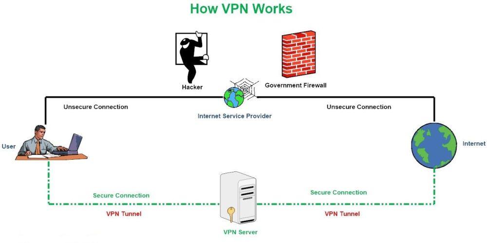 medium resolution of figure 1 how a vpn works