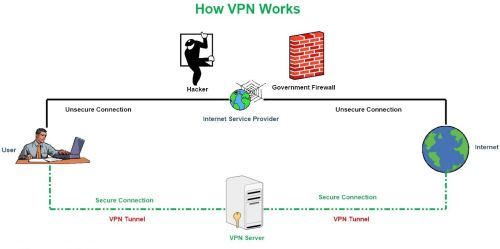 small resolution of figure 1 how a vpn works