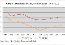 economia siciliana, pil sicilia