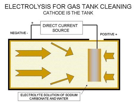 Electrolysis Rust Removal Diagram