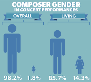 Women Composers Statistic