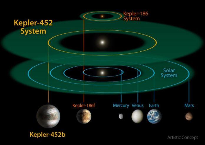 La ricostruzione dei due sistemi solari del Pianeta Terra e del Pianeta Kepler-452b