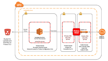 CloudFormation Benefits for Secure AWS Deployments
