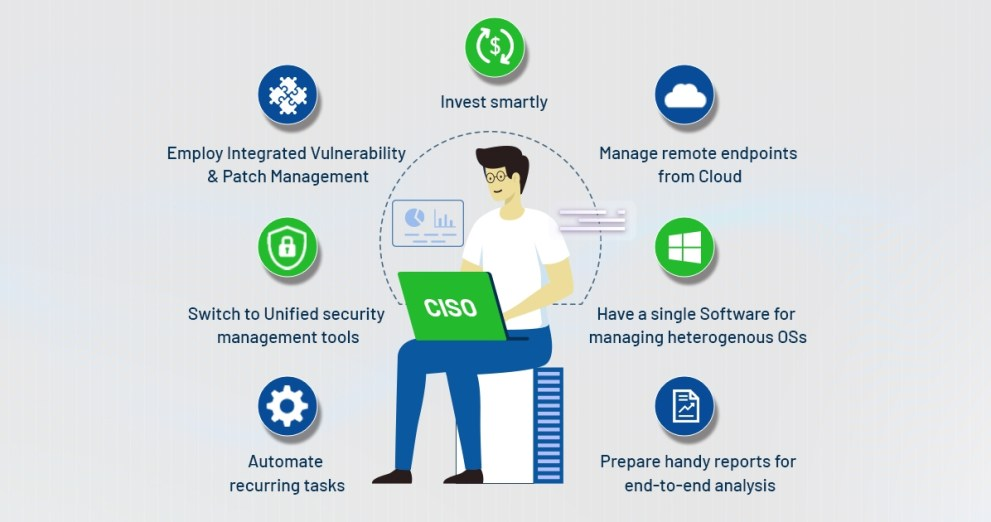 SecPod Blog: CISO security strategy increase security posture
