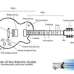 Guitar Parts Diagram 1984 Toyota Pickup Wiring Manual Explain With Diabetes Inc