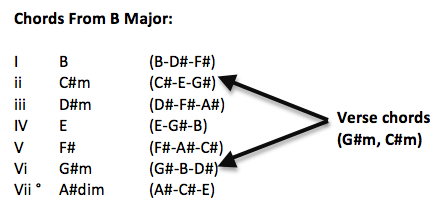 Chords from B major