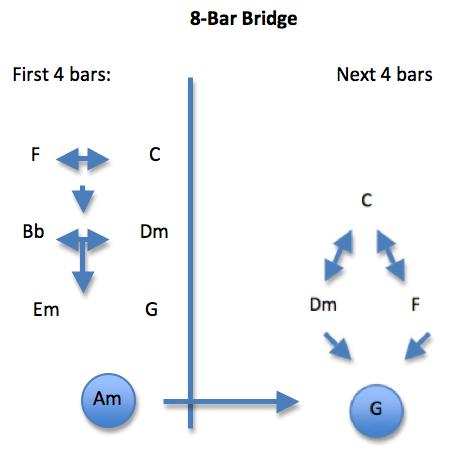 Bridge Chords