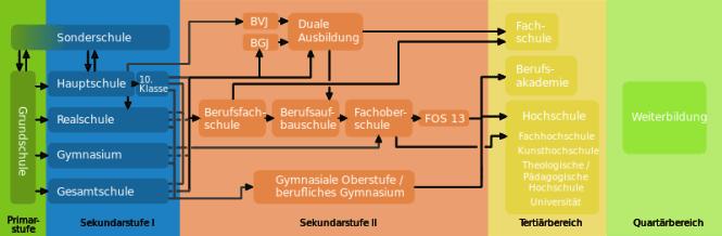 Graphic of German School System