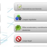 El Ministerio de Hacienda estudia una reforma fiscal del juego online