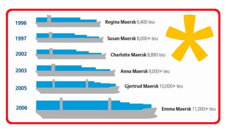 maritime-articles - Container Ship History - Revolution of Container Ships
