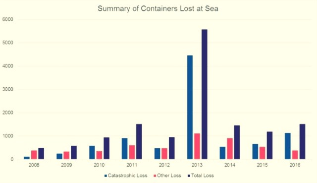 maritime-research - Summary of Containers Lost At Sea Martime News - Number of Containers Lost at Sea Falling 2008 to 2016