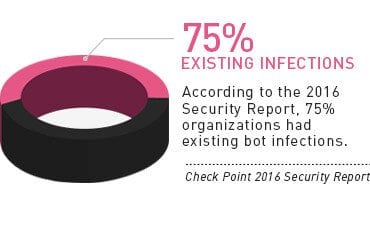 According to the Check Point 2016 Security Report, 75% Organizations Had Existing Bot Infections