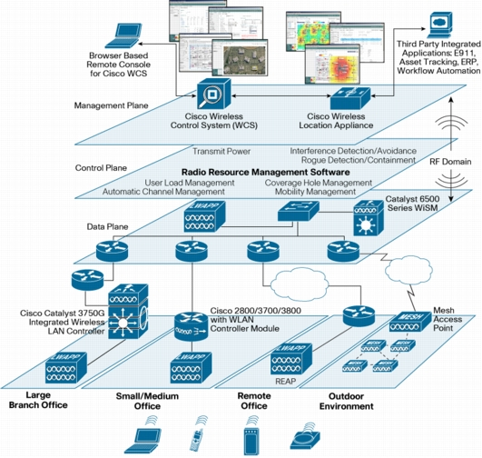 office lan network diagram temp control wiring cisco aironet 1140 series access point | secureitstore.com