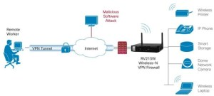 Cisco Small Business RV215W Network Security Firewall   SecureITStore