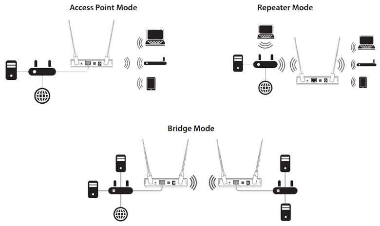 D-Link DAP-1665 Wireless AC1200 Dual Band Access Point
