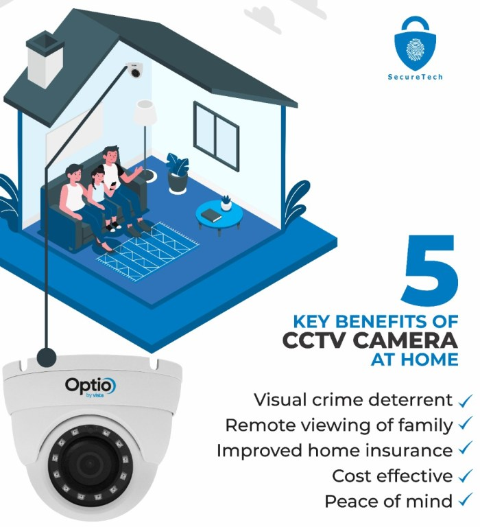 key benefits of CCTV cameras in your homes