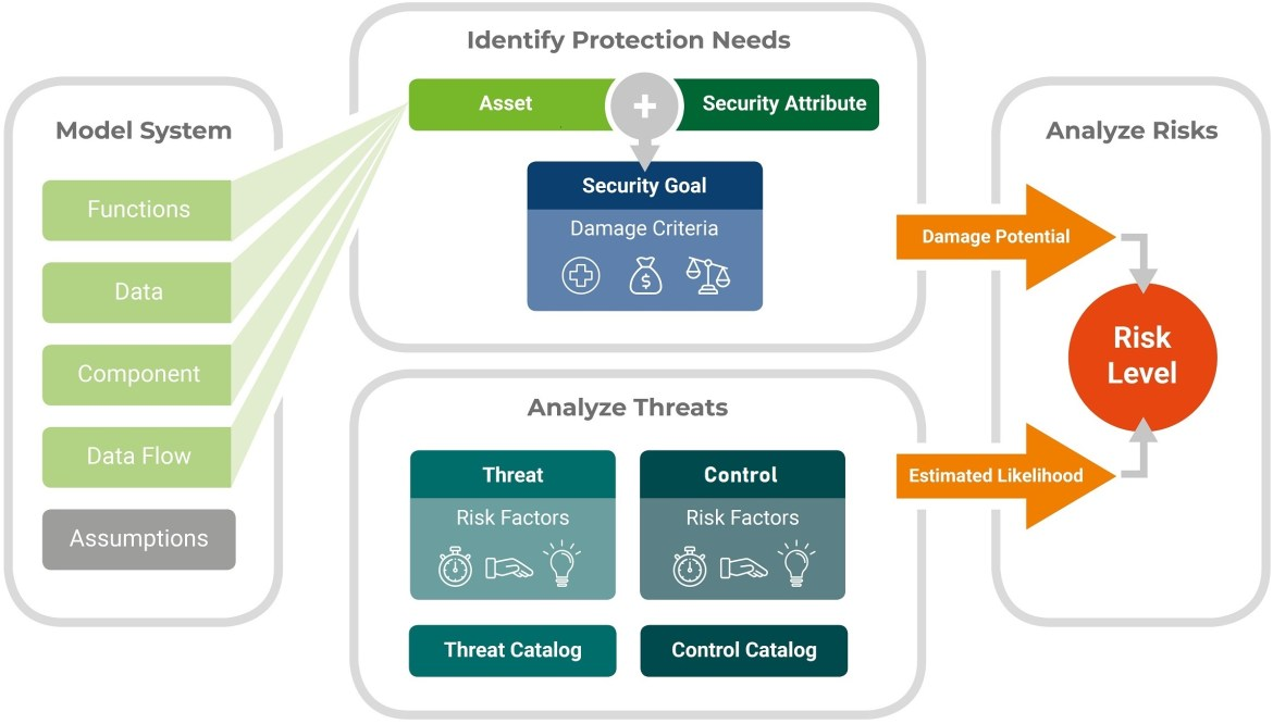 Threat Analysis and Risk Assessment (MoRA)
