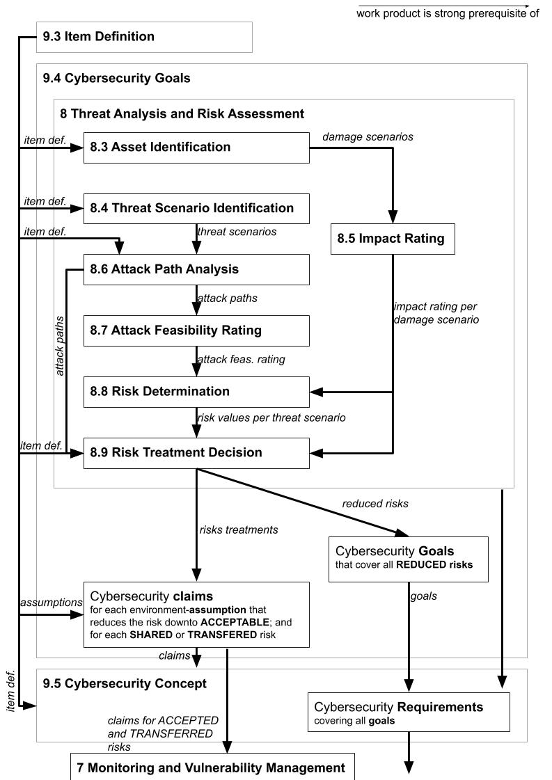 Dependencies of TARA according to ISO21434 are visible