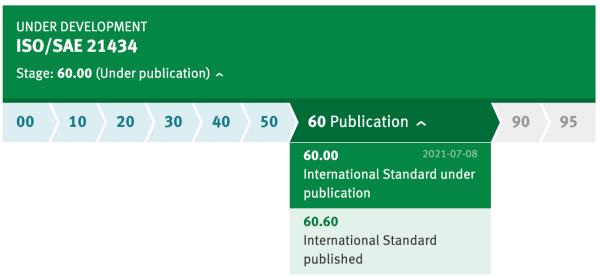 UNDER DEVELOPMENT ISO/SAE 21434
