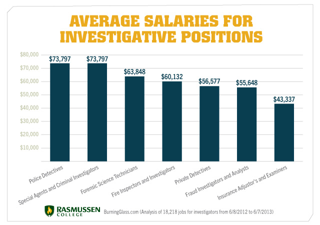Private Security Manager Salary