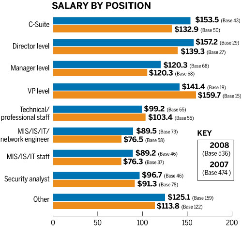 Security Guard Salary Year