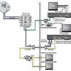 Sky Wiring Diagram Multi Room Where Are Your Lungs Located In Back How To View Surveillance System Over Multiple Tv's
