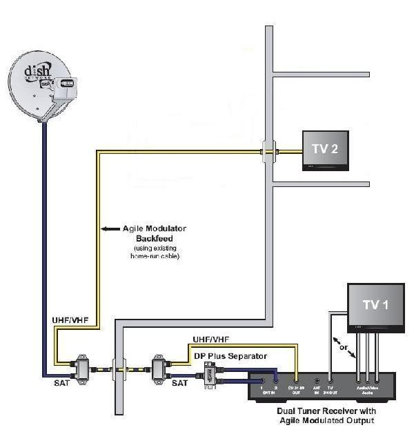 Multiple Converters For Satellite Tv Cabling Diagram How To View Your Surveillance System Over Multiple Tv S