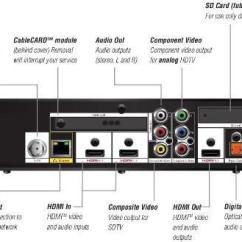 Cable Tv House Wiring Diagram 1996 Jeep Cherokee Pcm How To View Your Surveillance System Over Multiple Tv's