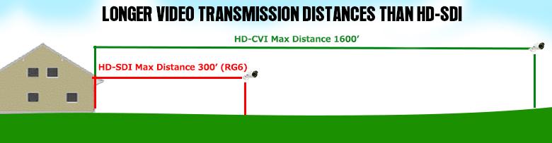 HDCVI Distance 1