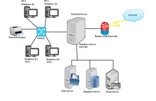 LAN Diagram with Client-Server Relationship