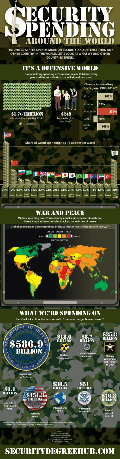 Global Security Spending