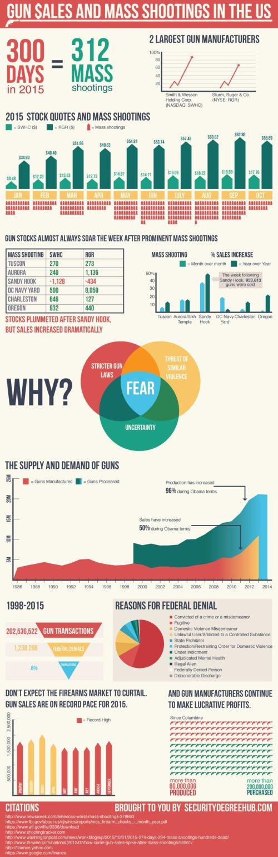 Gun Sales and Mass Shootings