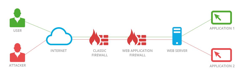detect web application firewall