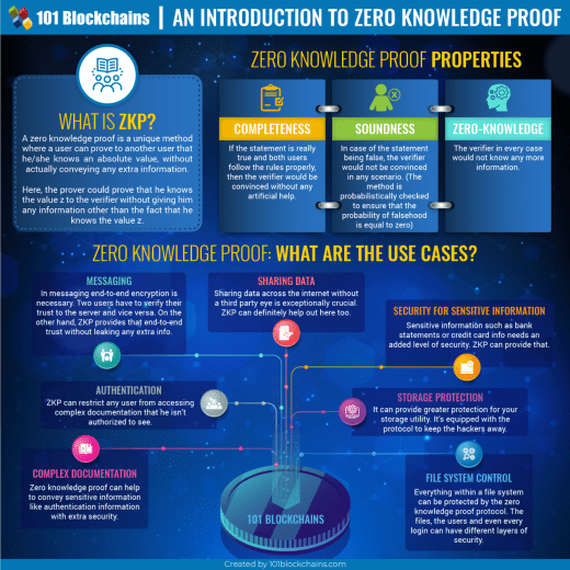 Zero Knowledge Proofs Infographic