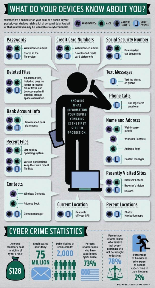What do your devices know about you?  #privacy #security #risk #mobiledevices