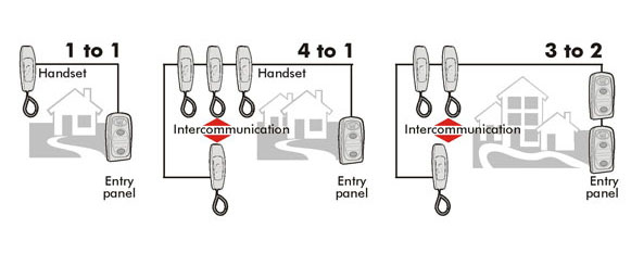 Intercom Systems professionally installed by Security